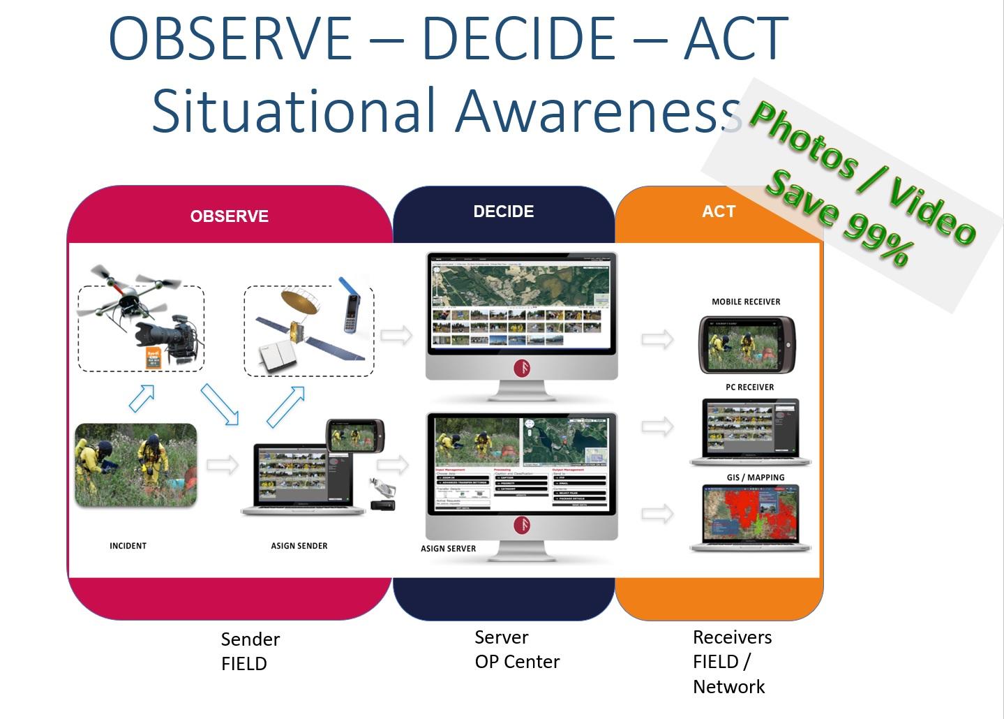 Aufklärung der Situation vor Ort. Beobachten, Daten sammeln , Situation abwägen und handeln.